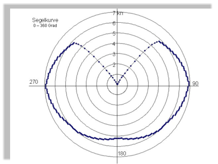 mit diesem segelverhalten kann man die zeitoptimale wegstrecke von a nach b berechnen. Black Bedroom Furniture Sets. Home Design Ideas